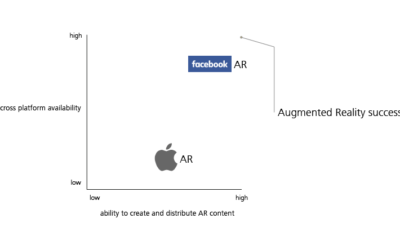 Why Apple will fail with its augmented reality offer and Facebook won`t.